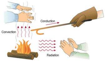 conduccion-conveccion-radiacion
