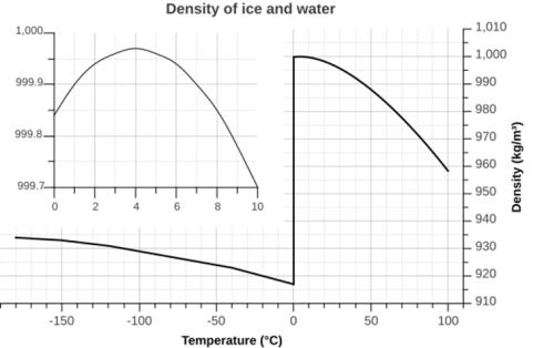densidad-agua-hielo