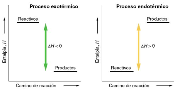 La entalpa en las reacciones qumicas lidia con la qumica diagrama entalpico ccuart Gallery