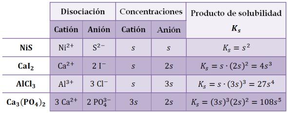 ejemplos-producto-solubilidad