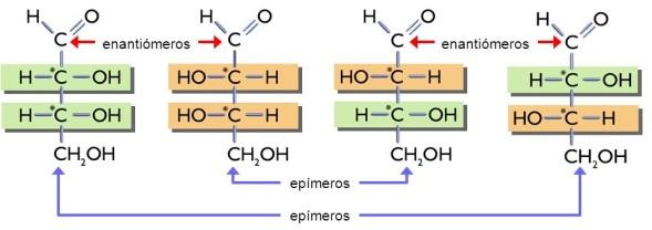 enantiomeros-diastereoisomeros-tetrosas