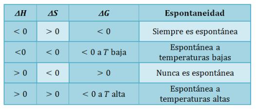 energia-gibbs-espontaneidad