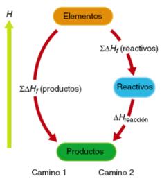 entalpia-formacion-reaccion