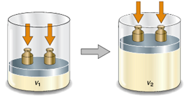 Expansión-compresion-gas