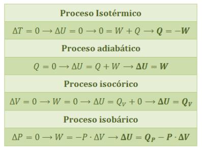 primer-principio-termodinamica-procesos