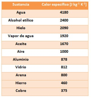 tabla-calores-especificos