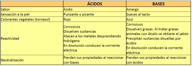 acidos-bases-01