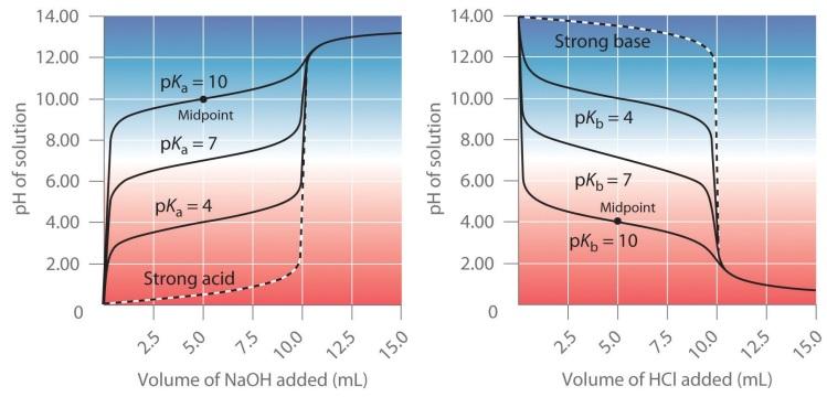 curva-valoracion-acido-base-debil