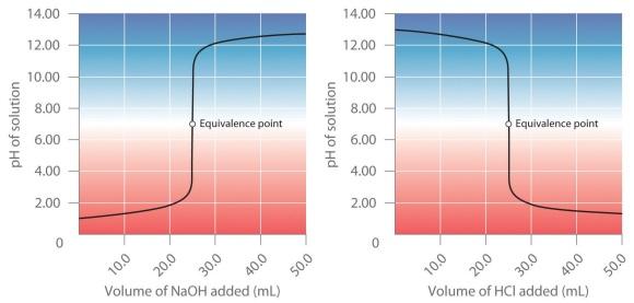 curva-valoracion-acido-base-fuerte