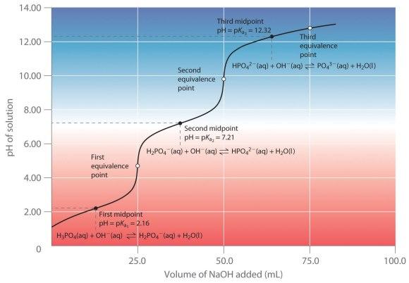 curva-valoracion-acido-poliprotico