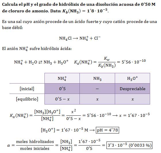 Ejercicio-hidrolisis-cloruro-amonio-grado-hidrolisis
