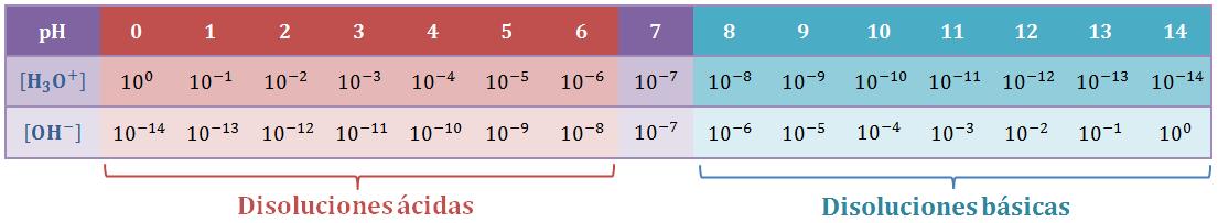 escala ph - Acidez e Basicidade - um panorama do que é cobrado em provas