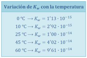 variacion-kw-temperatura