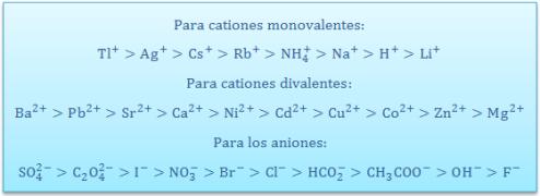 afinidad-iones-columnas-relleno-intercambio