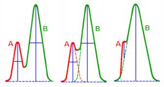 area-pico-cromatografico
