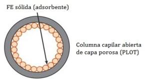 columna-capilar-cromatografia-gas-solido