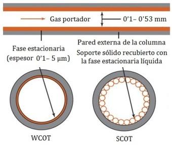 columnas-capilares