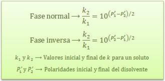 cromatografia-reparto-indice-polaridad-constante-k