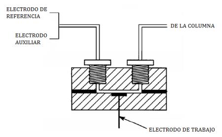detector-amperometrico
