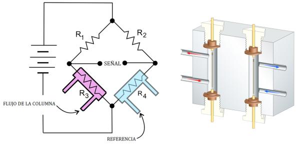 detector-conductividad-termica