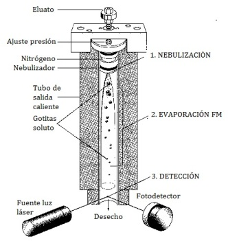 detector-dispersion-luz