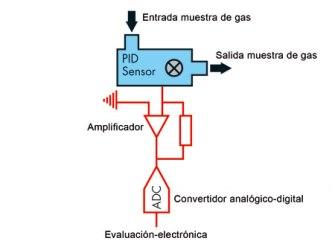 detector-fotoionizacion