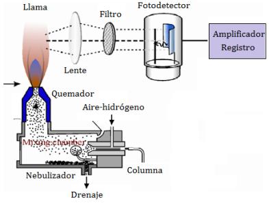 detector-fotometrico-llama