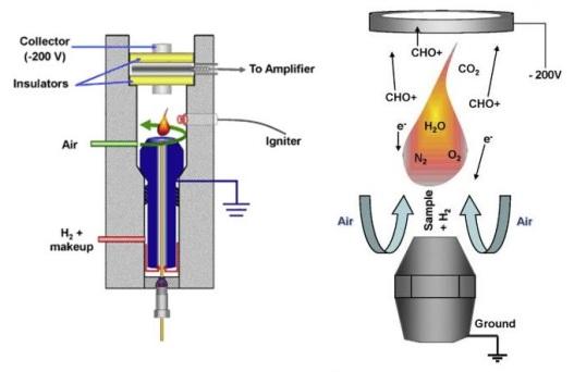 detector-ionizacion-llama
