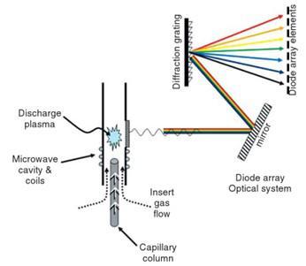 detectpr-emision-atomica