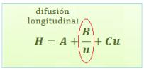 ecuacion-van-deemter-gases