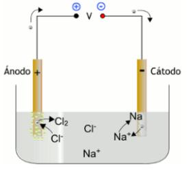 Eelectrolisis-NaCl-fundido-esquema