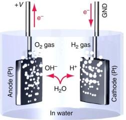 electrolisis-agua-esquema