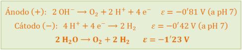 electrolisis-agua