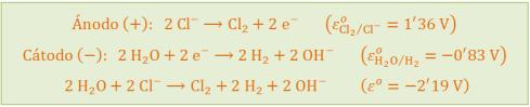 electrolisis-NaCl-disuelto