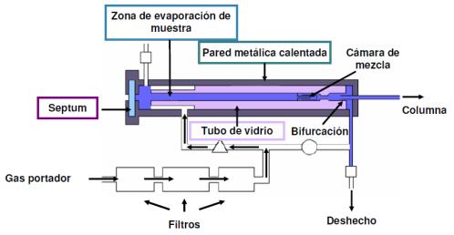 inyeccion-muestra-cormatografia