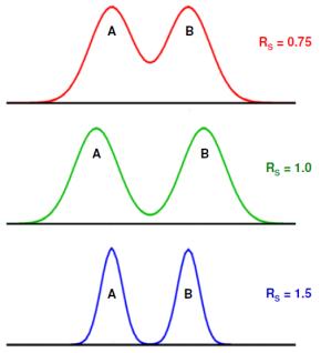 Resolucion-cromatografia