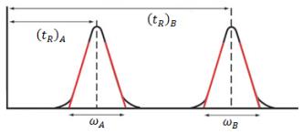 resolucion-cromatograma