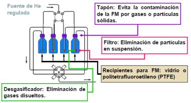 sistema-suministro-Fase-movil-HPLC