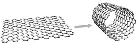 Resultado de imagen de nanotubos