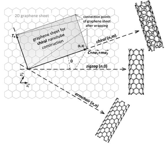 estructura-nanotubo-carbono