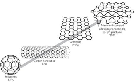 Nanomateriales-carbono