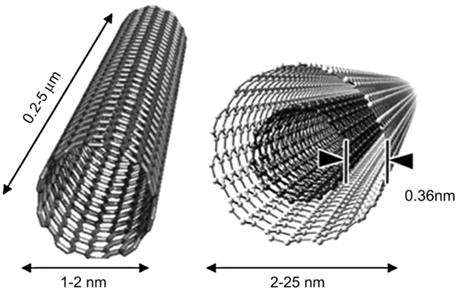 Estructura De Los Nanotubos De Carbono Lidia Con La Qu 237 Mica