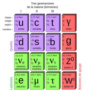 Standard_Model_of_Elementary_Particles-es.svg