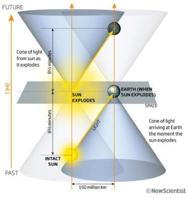 Resultado de imagen de Espacio Tiempo de Minkowski