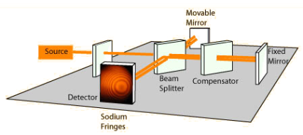 michelson-morley_interferometer