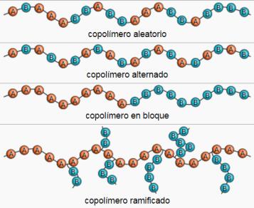 copolimeros