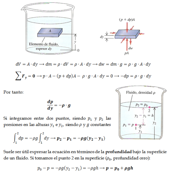 deduccion-ecuacion-hidrostatica