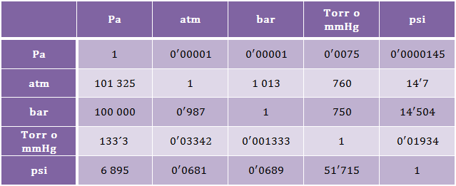 Equivalencia-unidades-presion