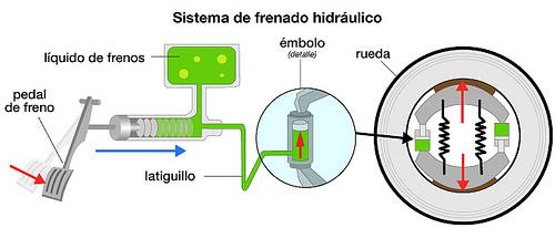 frenos-hidraulicos