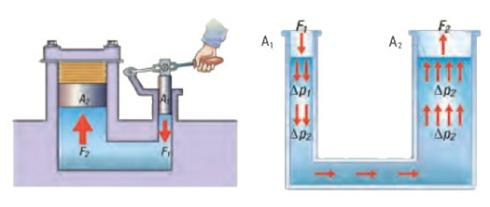 pascal-presion-embolos